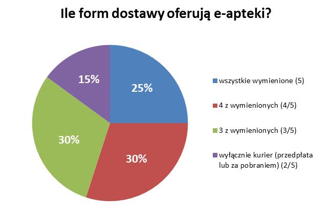 wykres_ile_form_dostawy